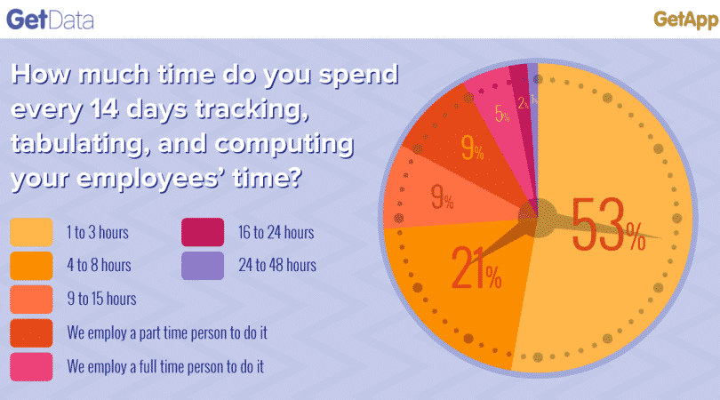 The High Costs of Inefficiently Tracking Time – More Expensive Than You Think