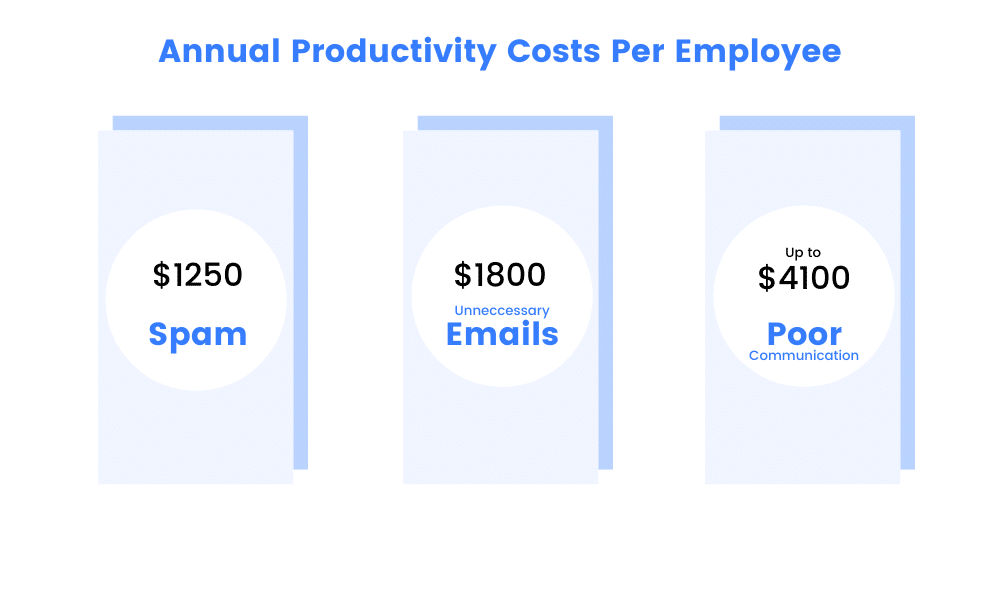 annual productivity costs