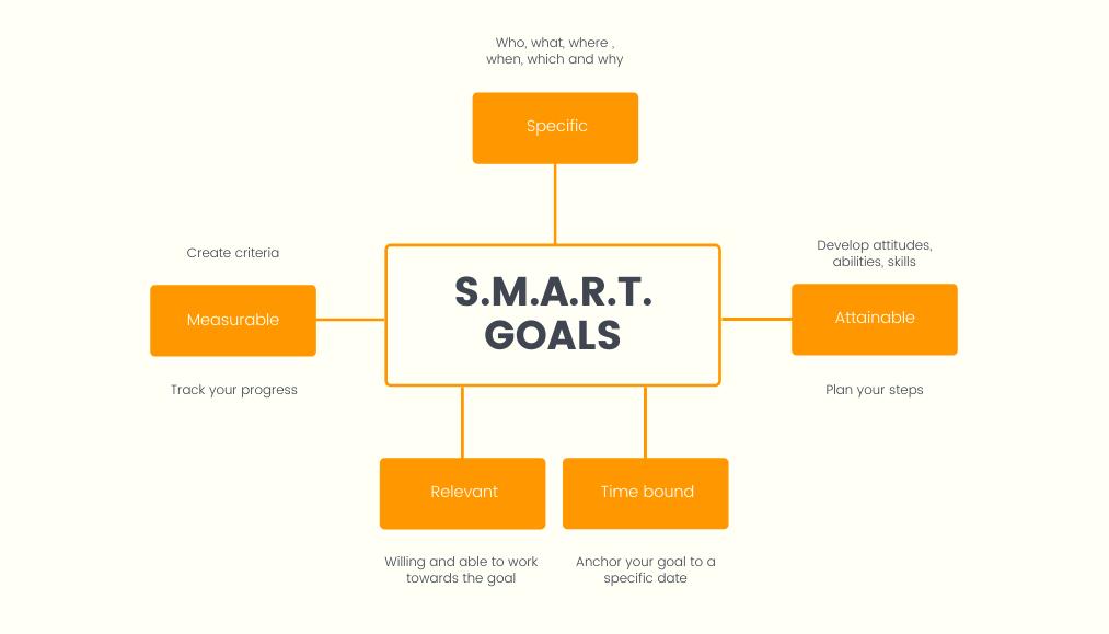 SMART goals mind map for high team performance