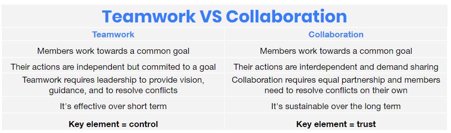 collaboration and teamwork