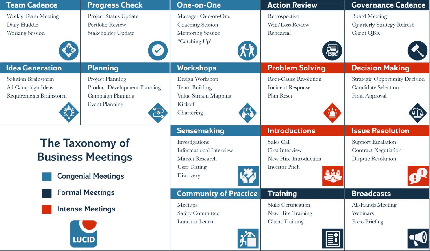types of team meetings