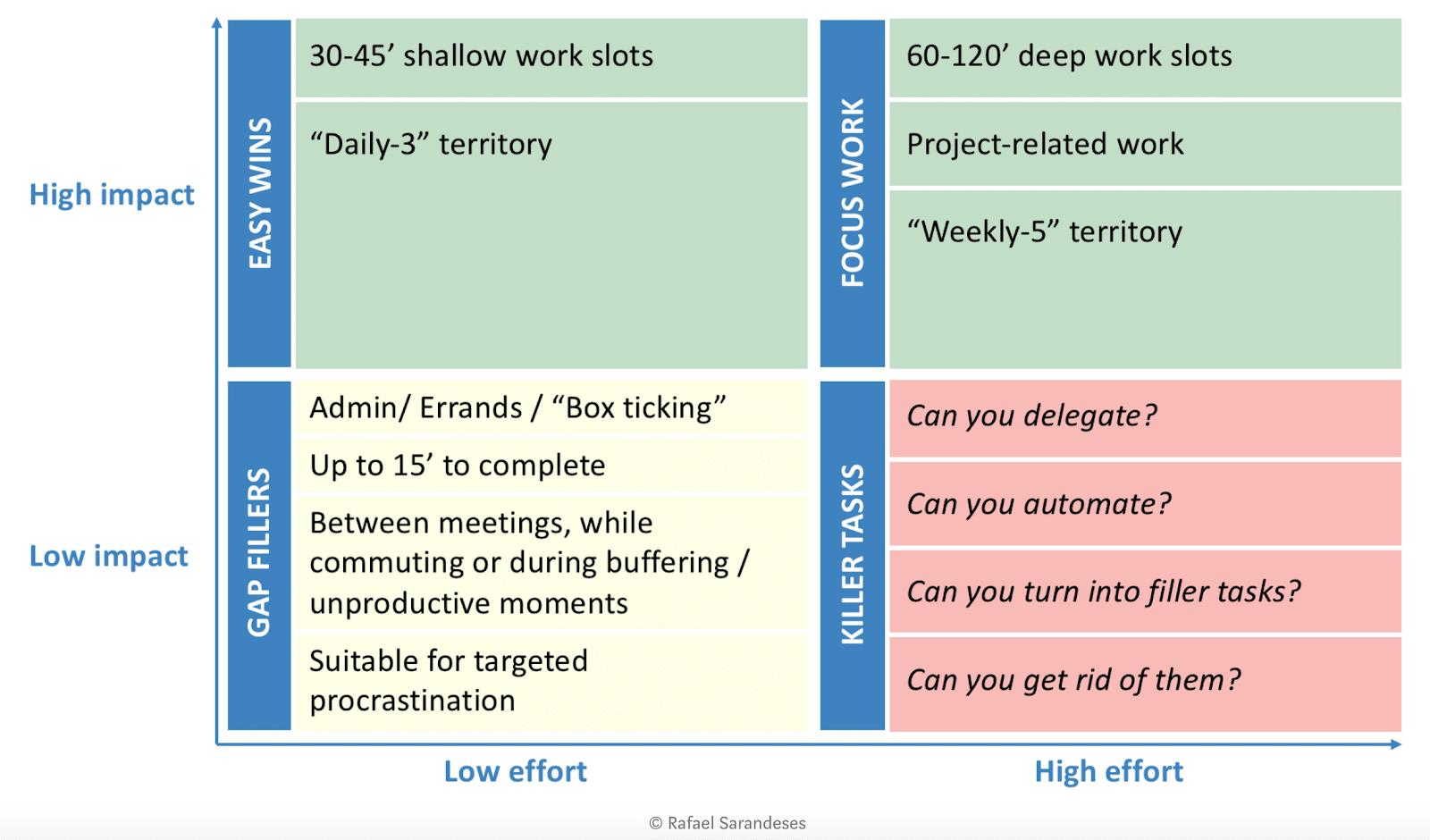 scheduling matrix