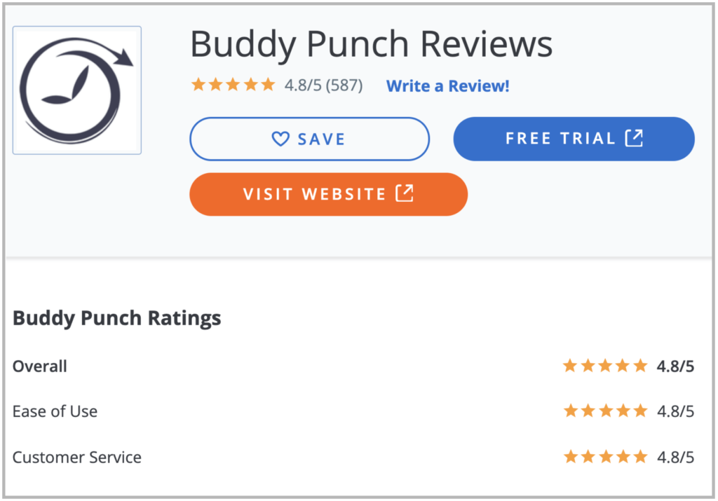 Buddy Punch Reviews: 4.8 stars out of 5 with 587 reviews as of January 2021.