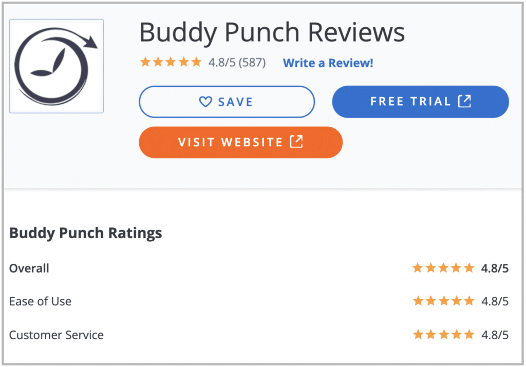 Buddy Punch has over 600 Reviews on Capterra with a 4.8 out of 5 star rating